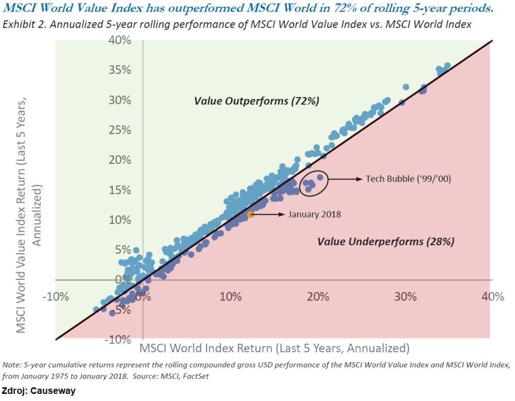 Vykonnost globalnich akcii vs value akcii