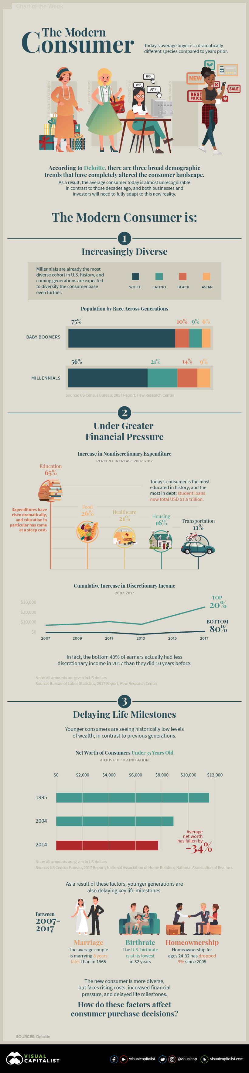 Zmena struktury spotrebitelu v USA