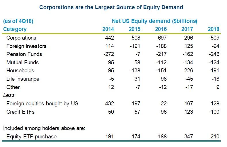 Korporace jsou hlavnim zdrojem poptavky po akciich