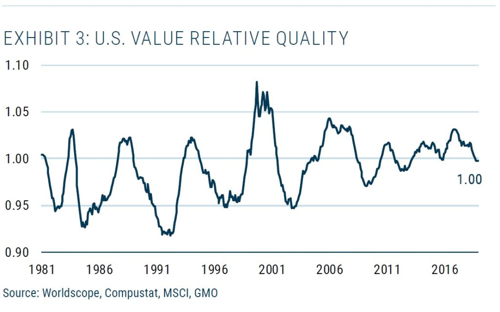 Relativní kvalita US value akcii