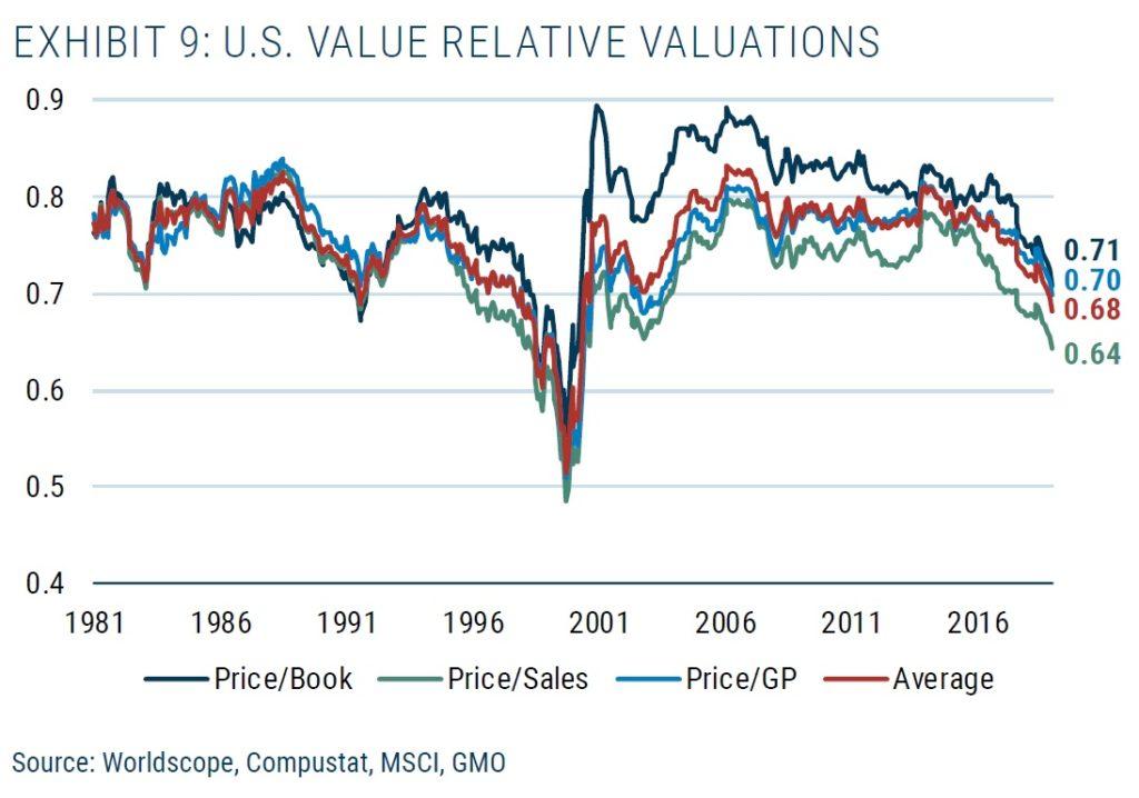 Relativni valuace US akcii
