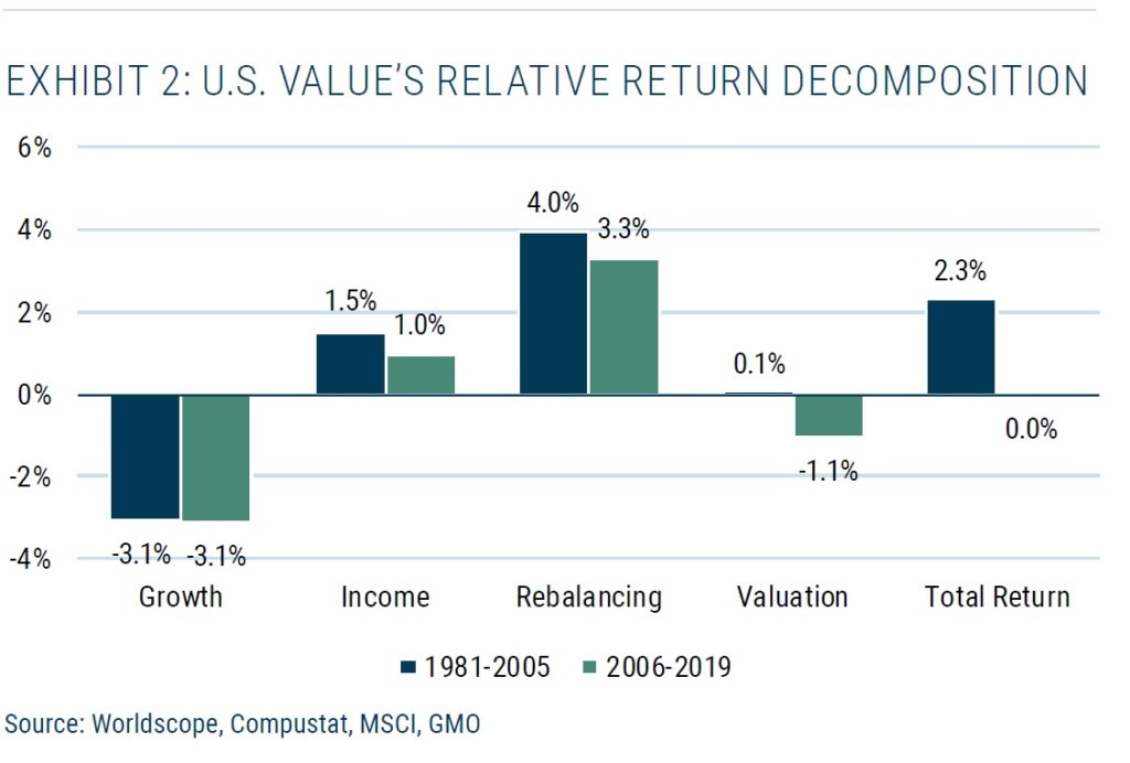 Rozklad vykonnosti value faktoru