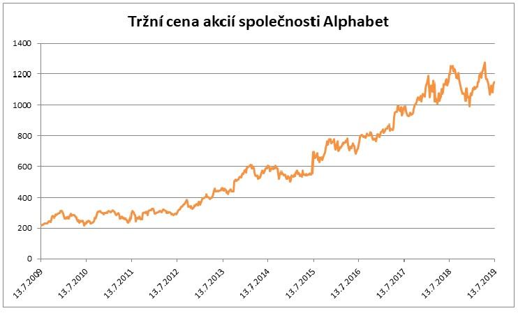 Trzni cena akcii Alphabet 072019