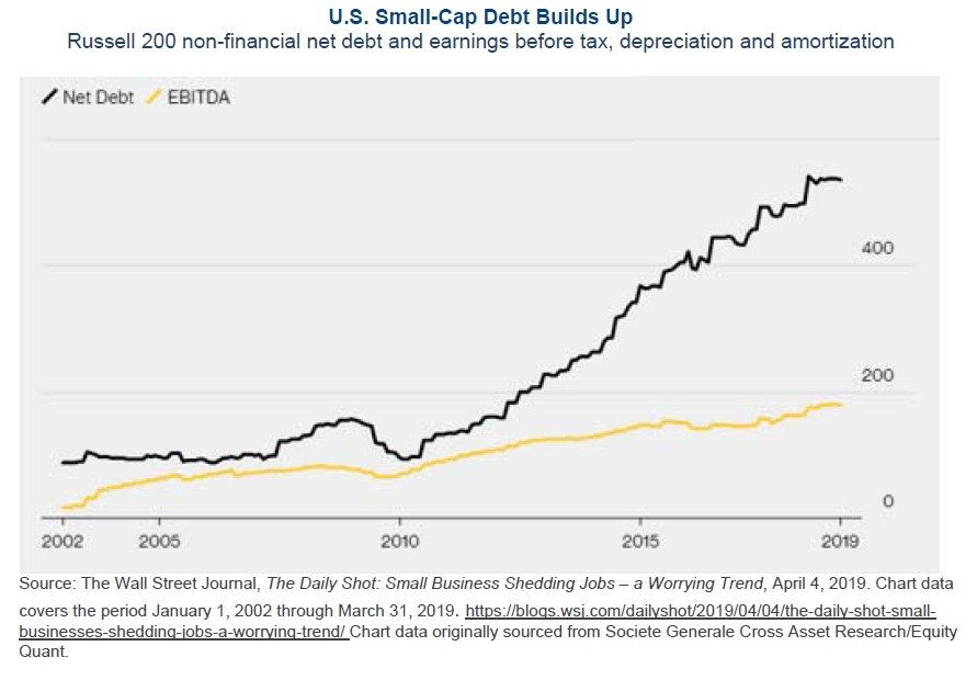 Zadluzeni US firem roste 072019