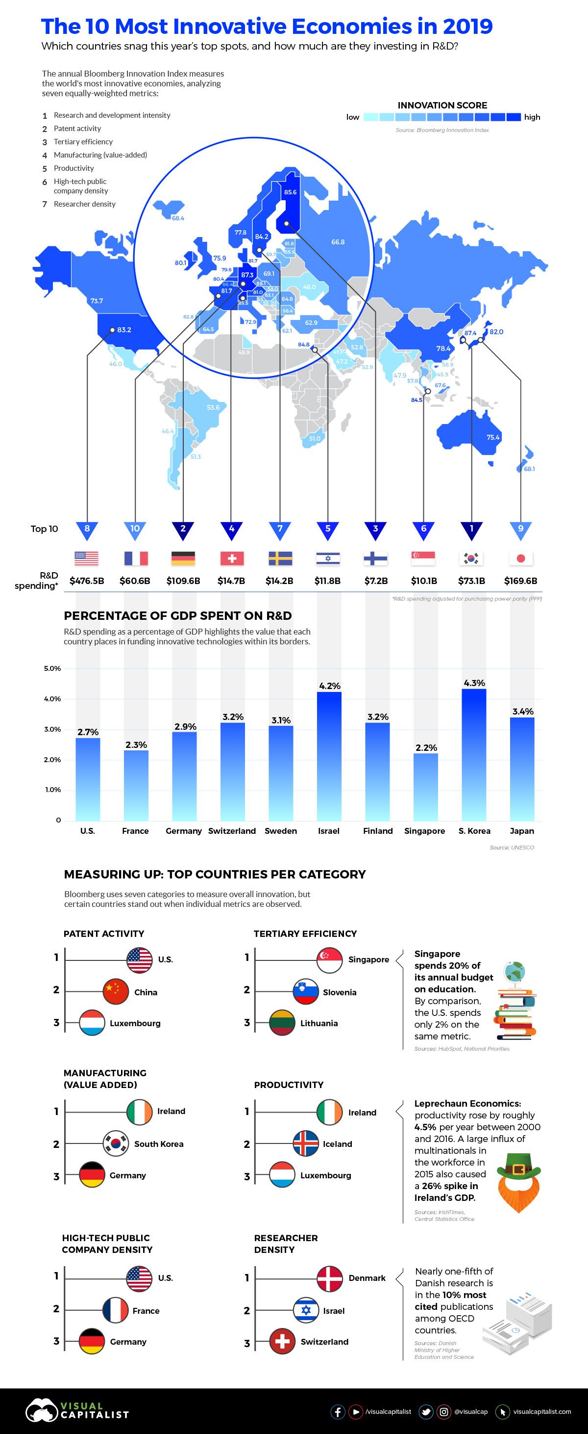 10 nejinovativnejsich ekonomik sveta v roce 2019