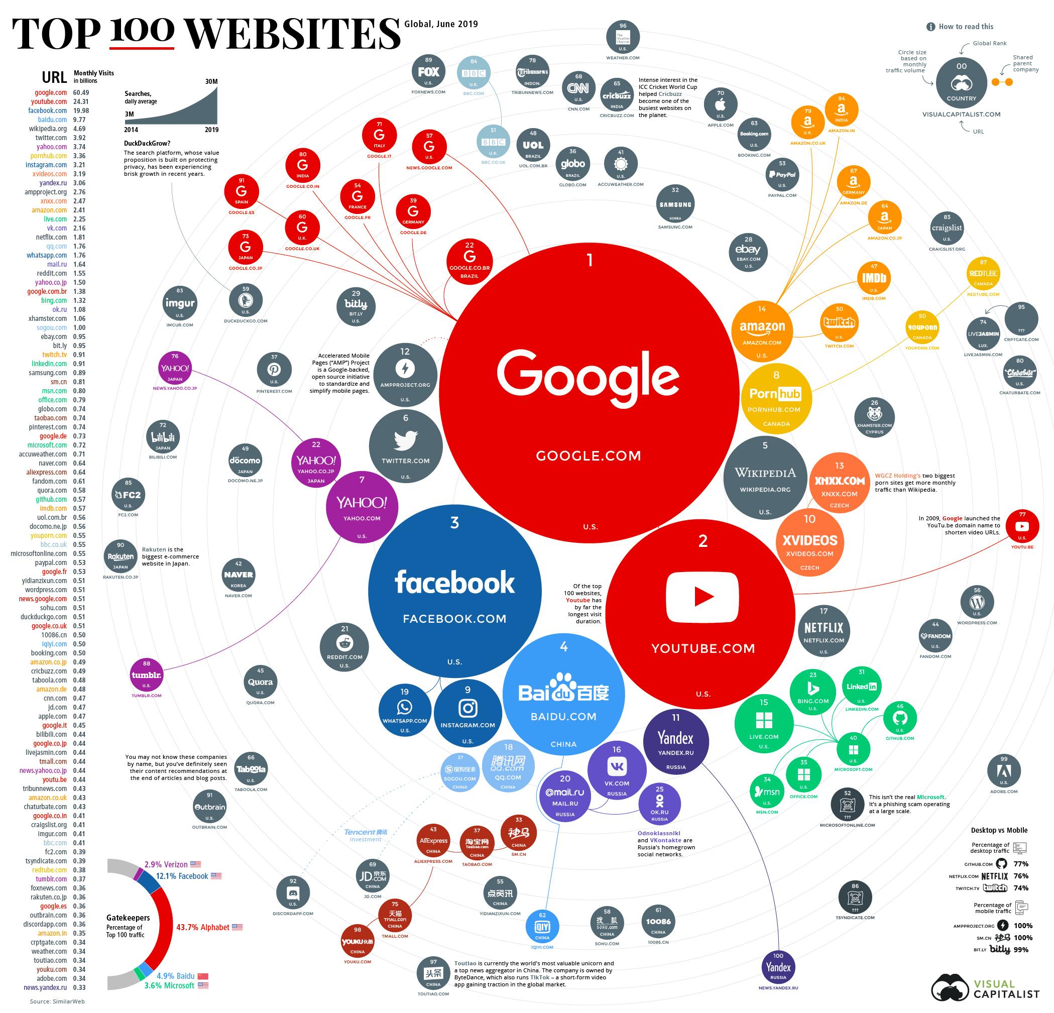 100 nejnavstevovanejsich internetovych stranek sveta