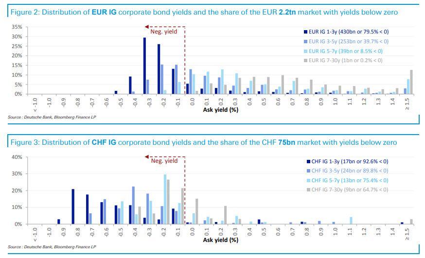 Evropske dluhopisy se zapornym vynosem
