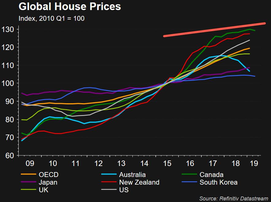 Globalni ceny domu