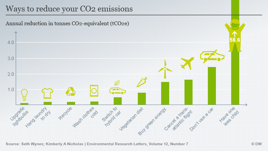 Jak zredukovat emise CO2