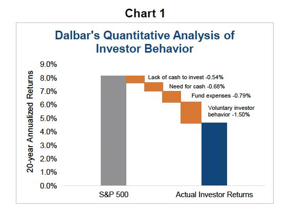 Kvantitativni analyza chovani investoru