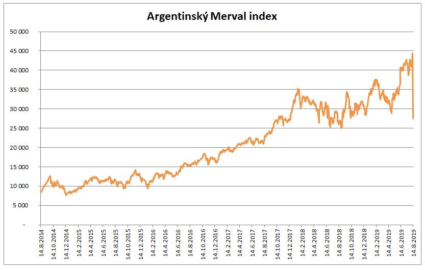 Merval 082019