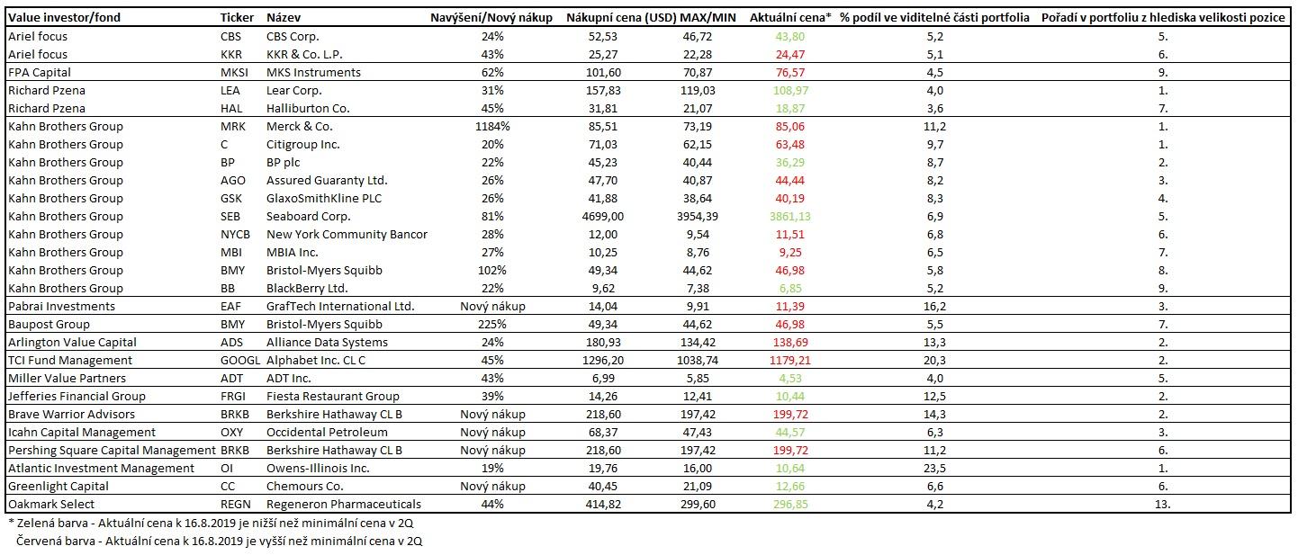 Nakupy value investoru 2Q2019