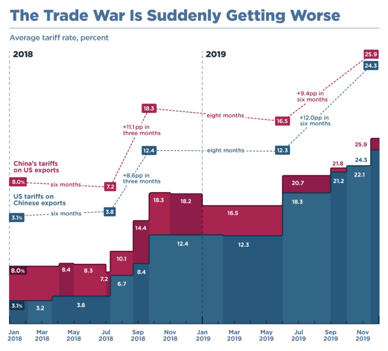Obchodni valky se zhorsuji