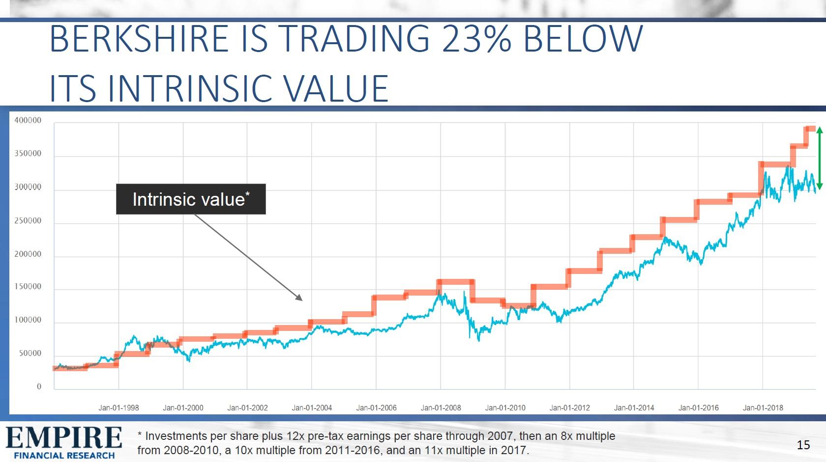 Odhad vnitrni hodnoty Berkshire Hathaway