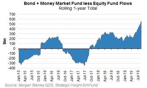 Penezni toky do fondu dluhopisu a akcii