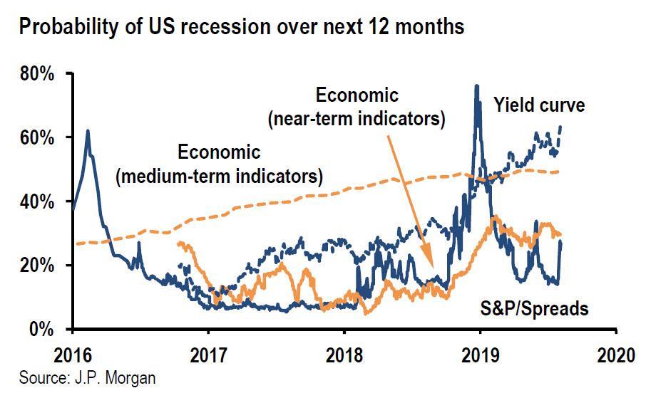 Pravdepodobnost recese v usa