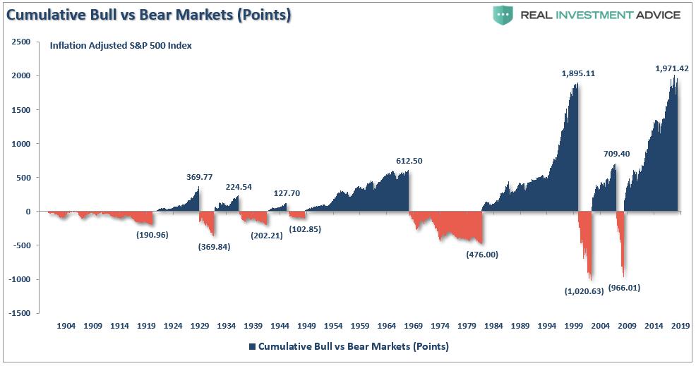 SP500 index kumulativne v bodech v bull a bear marketech