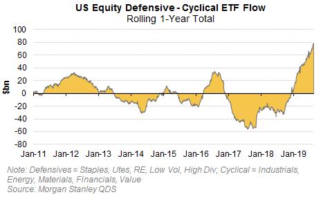 US defenzivni vs cyklicke akcie