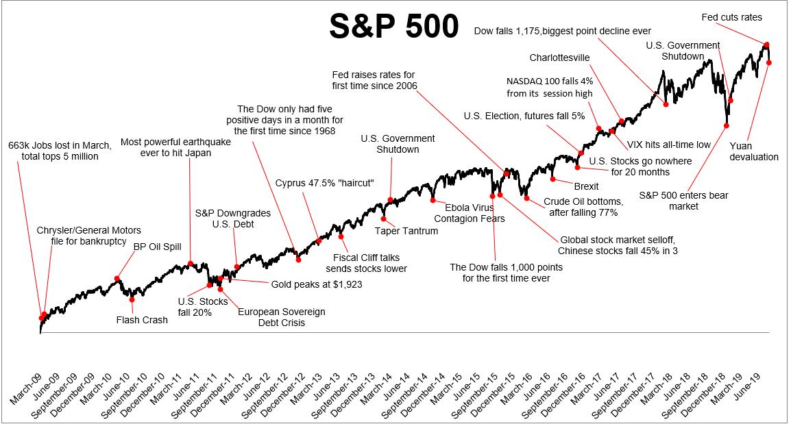 Vyvoj indexu SP500 a vyznamne udalosti