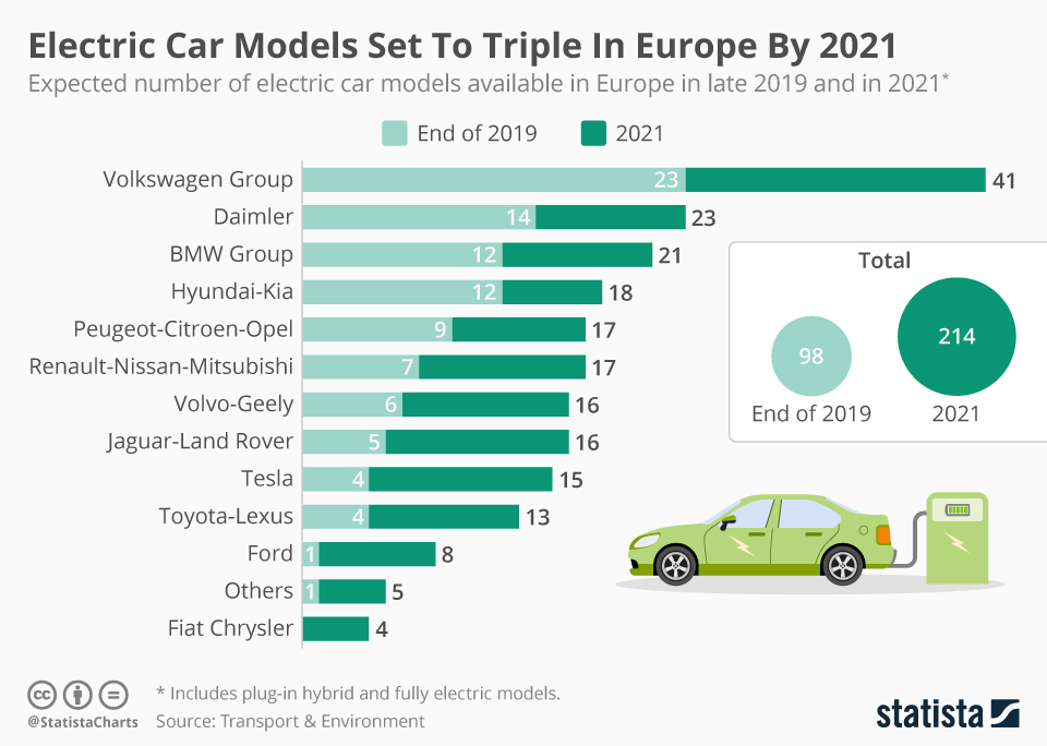 ocekavany rust elektromobilu v Evrope