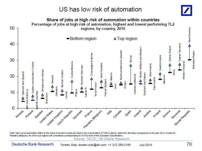 riziko automatizace