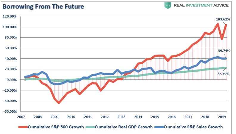 rust SPX US HDP a trzeb