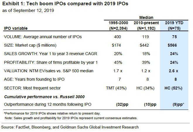 IPOs 2019