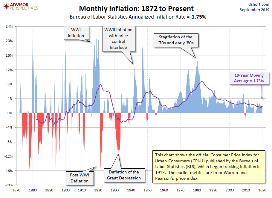 Inflace v USA od roku 1872