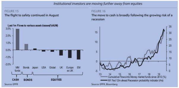 Institucionalni investori se stahuji z akcii