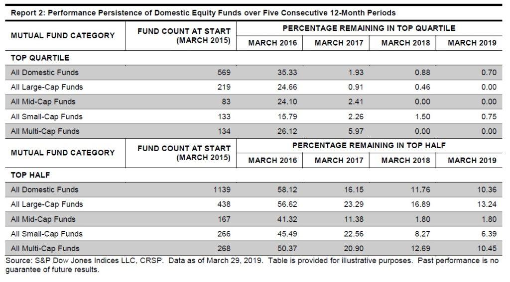 Konzistence vynosu fondu 092019