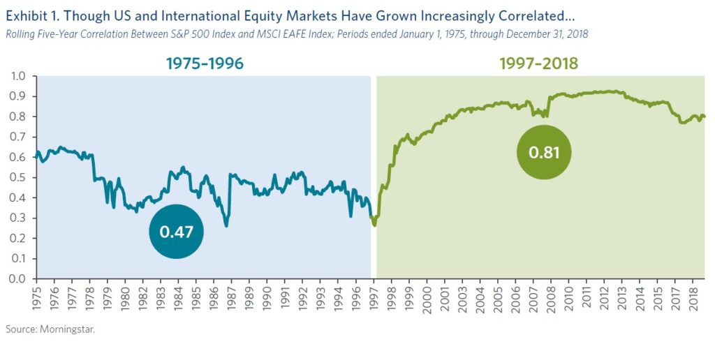 Korelace mezi US akciemi a zbytkem sveta