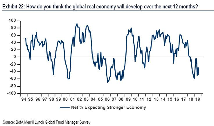 Ocekavani glovalni ekonomika