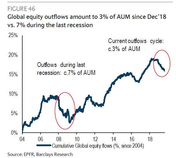Odliv kapitalu z akcii