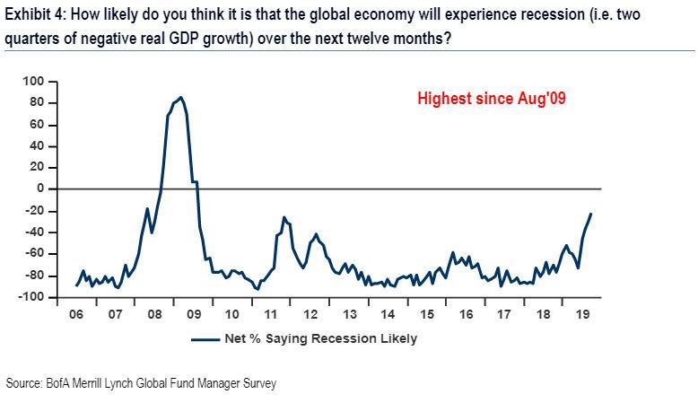 Pravdepodobnost recese v dalsich 12M