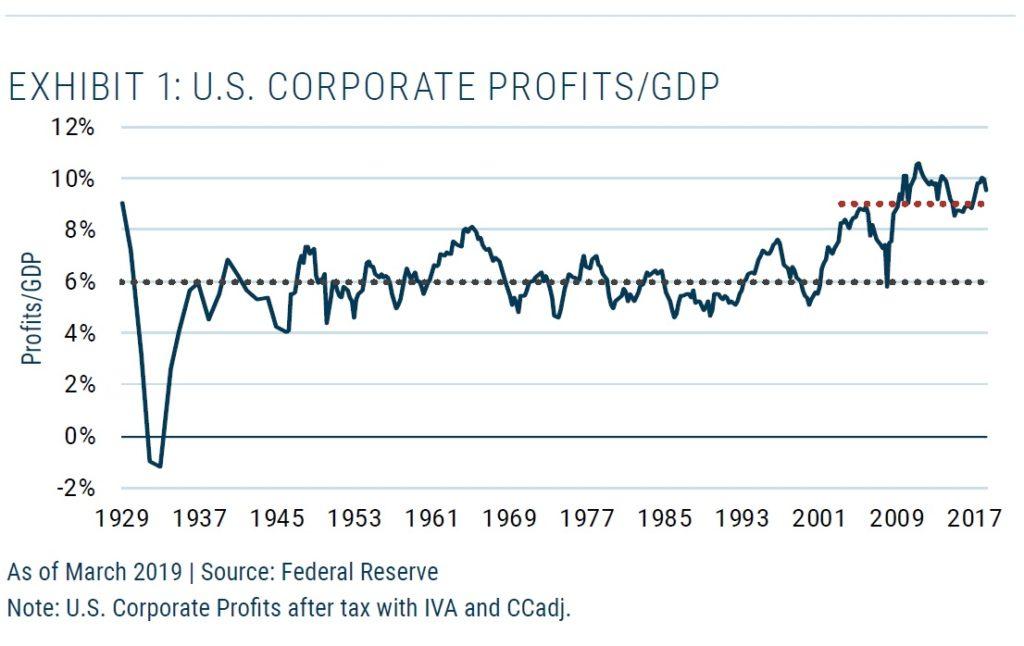 US korporatni ziskove marze