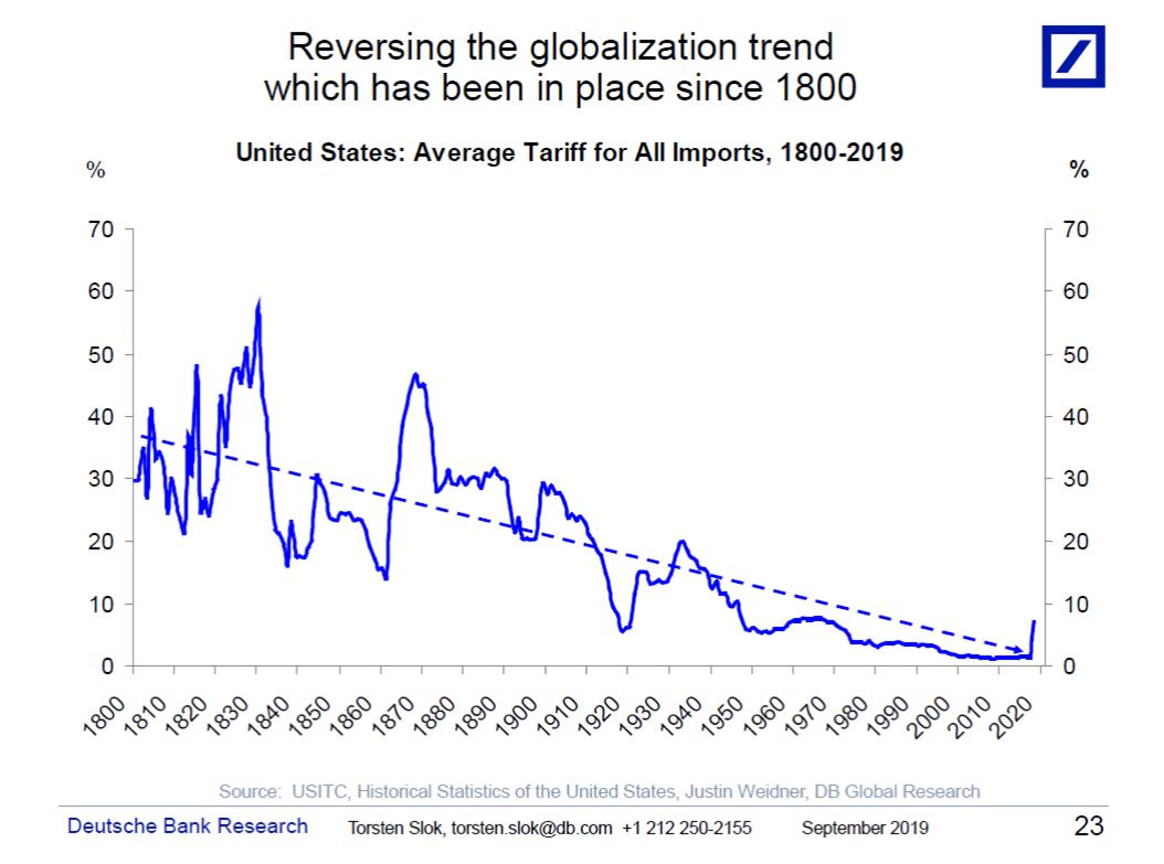 Velikost tarifu v USA od roku 1800