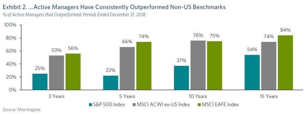 Vykonnost aktivnich portfolio manazeru mimo USA a v USA