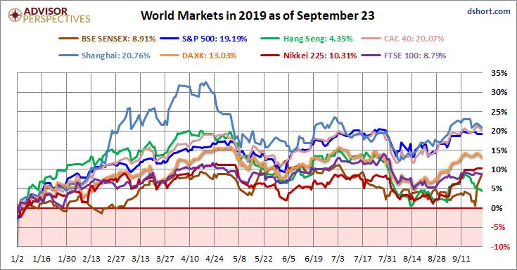 Vykonnost svetovych indexu YTD 092019