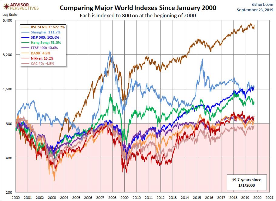 Vykonnost svetovych indexu od 012000
