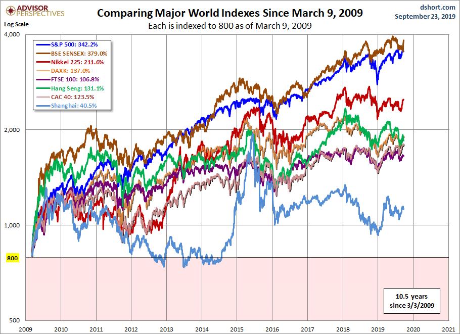 Vykonnost svetovych indexu od 03032009 do 092019