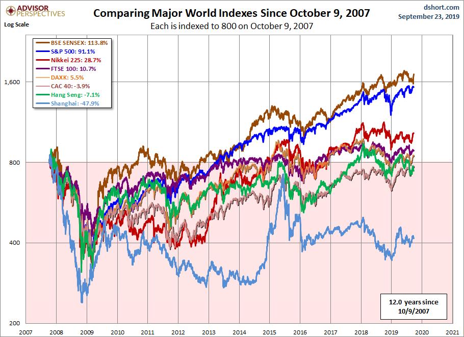 Vykonnost svetovych indexu od 09102007 do 092019