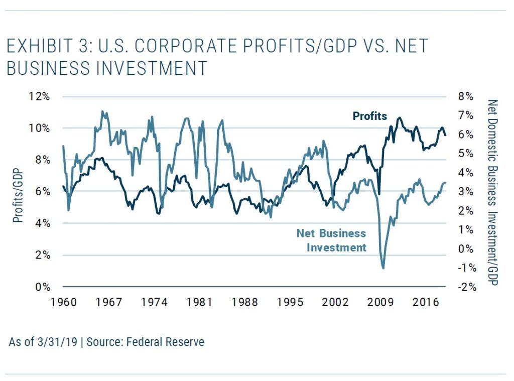 Zisky vs investice US korporaci
