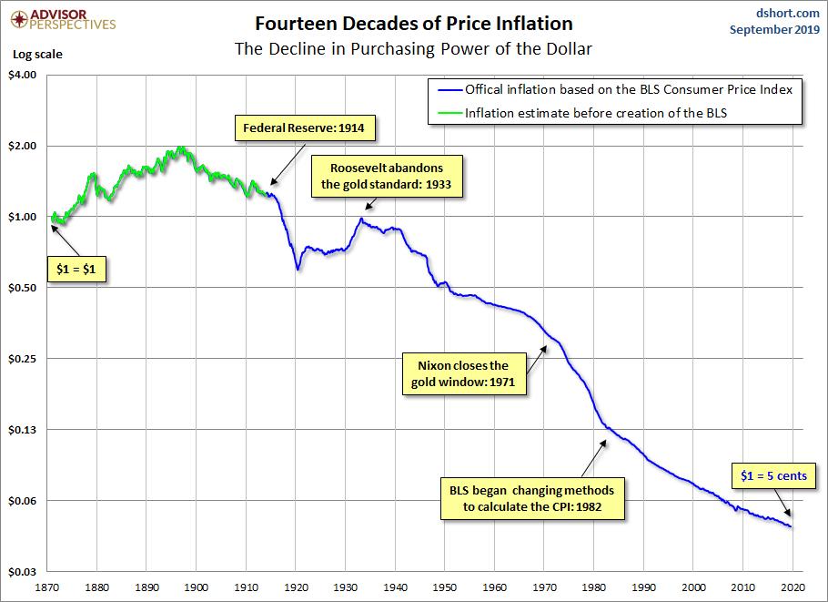 Znehodnoceni USD inflace