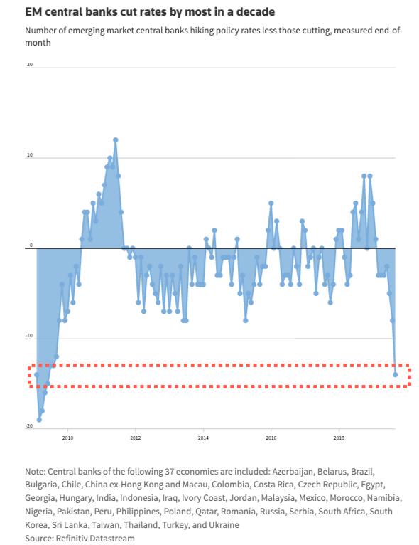 centralni banky a snizovani sazeb