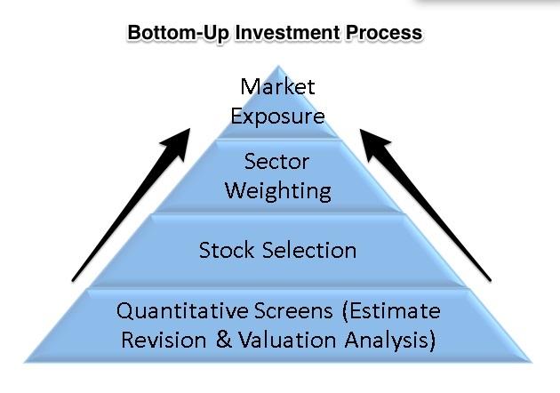 Bottom up pristup