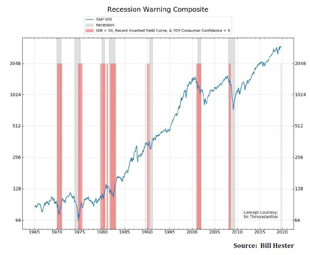 Indikator recese v USA