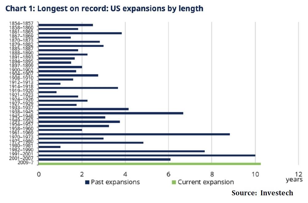 Nejdelsi ekonomicky rust v USA od roku 1850