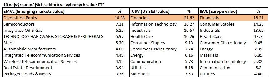 Nejvyznamnejsi sektoru ve value etf