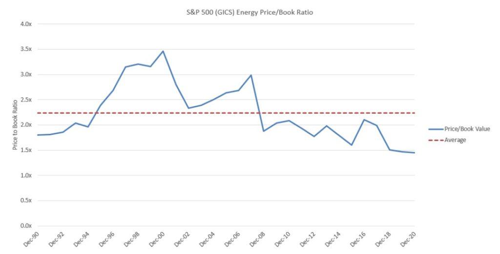 PBV sektoru energii v indexu SP500