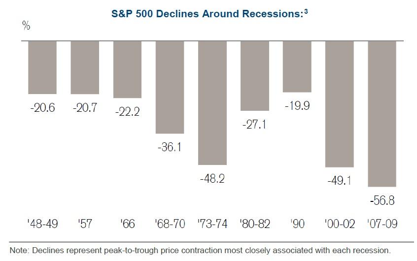 Poklesy SP500 v casech recese